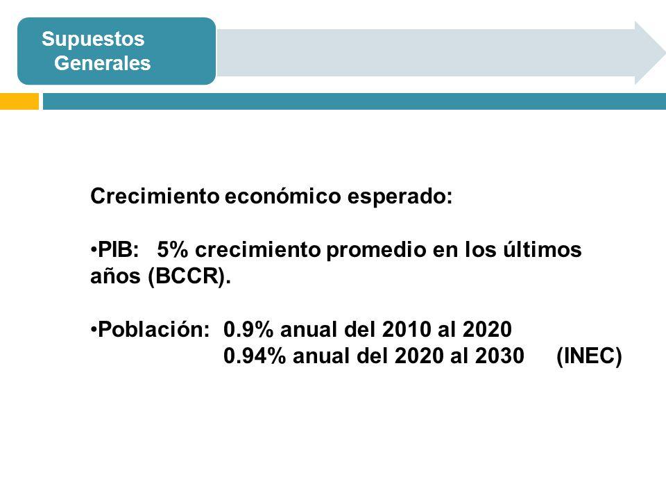 Supuestos Generales Crecimiento económico esperado: PIB: 5% crecimiento promedio en los últimos años (BCCR). Población: 0.9% anual del 2010 al 2020 0.