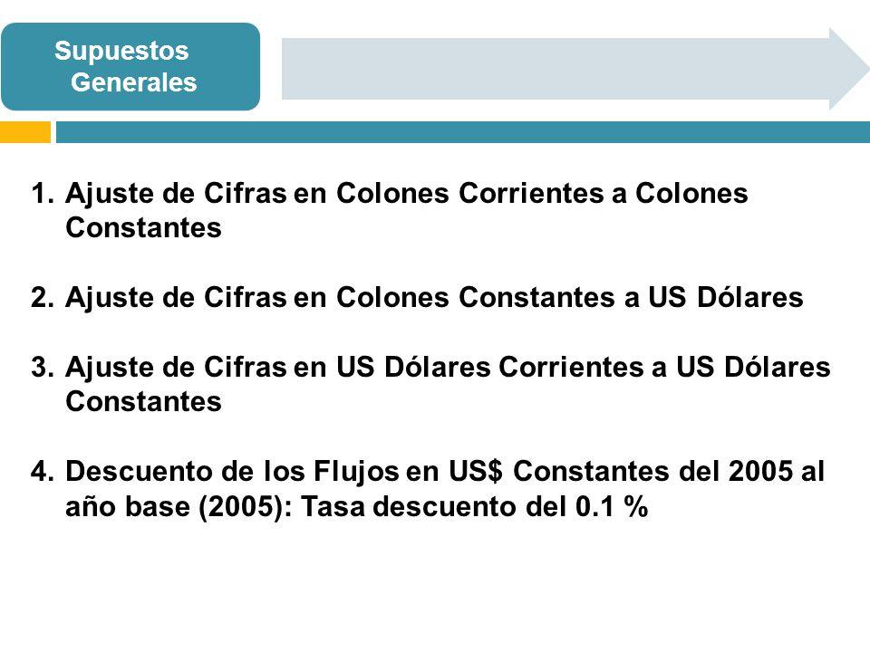 1.Ajuste de Cifras en Colones Corrientes a Colones Constantes 2.Ajuste de Cifras en Colones Constantes a US Dólares 3.Ajuste de Cifras en US Dólares Corrientes a US Dólares Constantes 4.Descuento de los Flujos en US$ Constantes del 2005 al año base (2005): Tasa descuento del 0.1 % Supuestos Generales