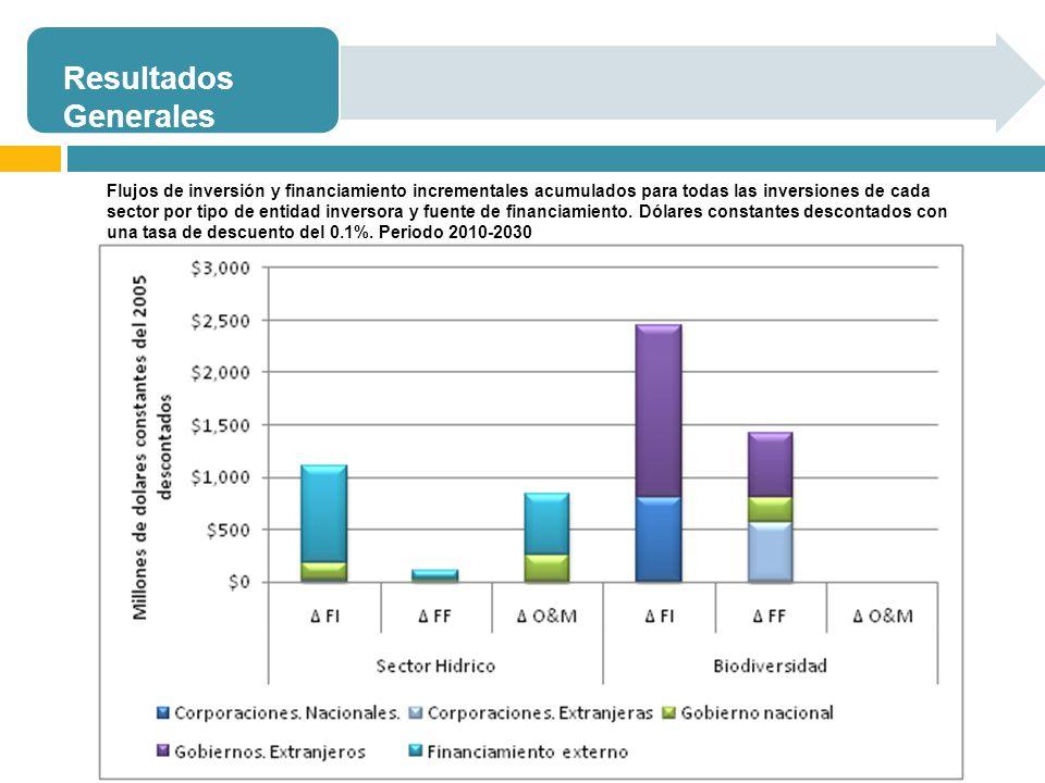 Resultados Generales Flujos de inversión y financiamiento incrementales acumulados para todas las inversiones de cada sector por tipo de entidad inver