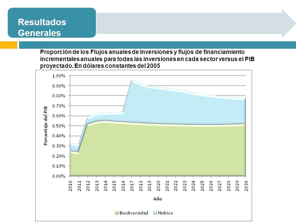 Resultados Generales Proporción de los Flujos anuales de Inversiones y flujos de financiamiento incrementales anuales para todas las inversiones en cada sector versus el PIB proyectado.