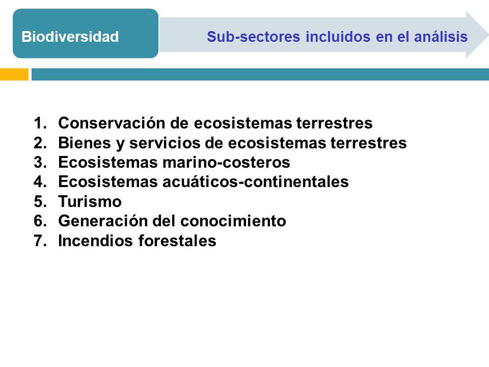 1.Conservación de ecosistemas terrestres 2.Bienes y servicios de ecosistemas terrestres 3.Ecosistemas marino-costeros 4.Ecosistemas acuáticos-continentales 5.Turismo 6.Generación del conocimiento 7.Incendios forestales BiodiversidadSub-sectores incluidos en el análisis