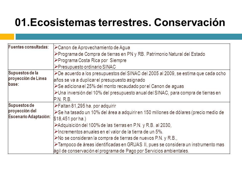 Fuentes consultadas: Canon de Aprovechamiento de Agua Programa de Compra de tierras en PN y RB. Patrimonio Natural del Estado Programa Costa Rica por