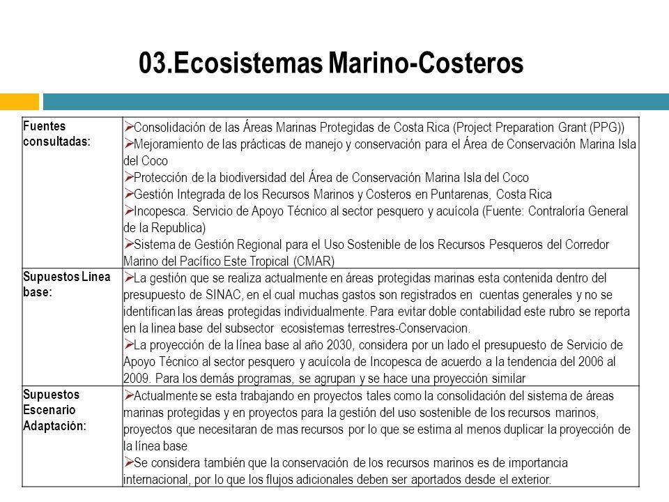 Fuentes consultadas: Consolidación de las Áreas Marinas Protegidas de Costa Rica (Project Preparation Grant (PPG)) Mejoramiento de las prácticas de manejo y conservación para el Área de Conservación Marina Isla del Coco Protección de la biodiversidad del Área de Conservación Marina Isla del Coco Gestión Integrada de los Recursos Marinos y Costeros en Puntarenas, Costa Rica Incopesca.