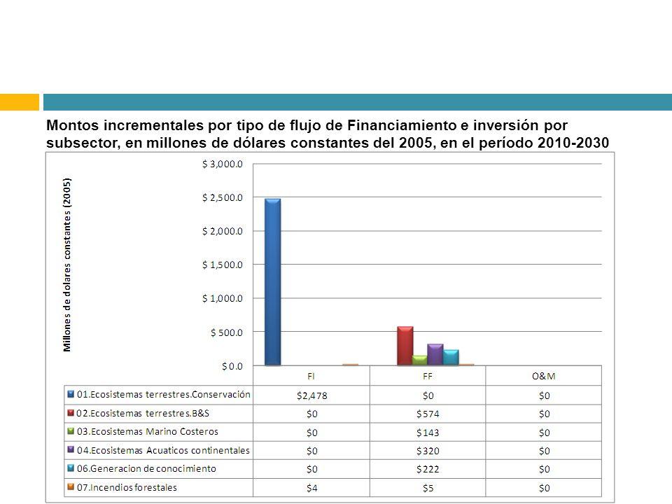 Montos incrementales por tipo de flujo de Financiamiento e inversión por subsector, en millones de dólares constantes del 2005, en el período 2010-203