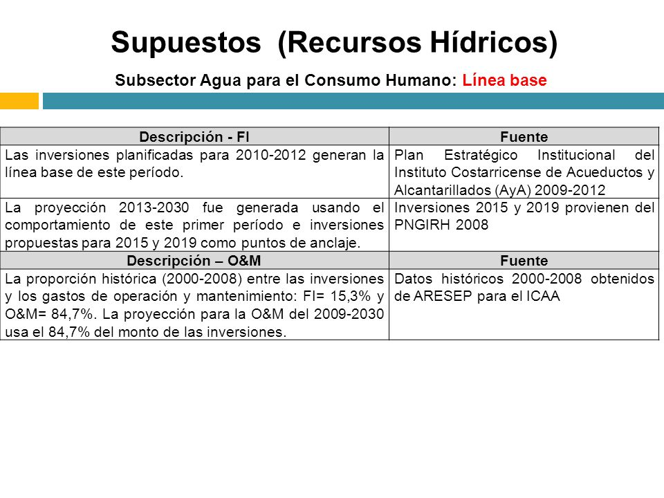 Subsector Agua para el Consumo Humano: Línea base Supuestos (Recursos Hídricos) Descripción - FIFuente Las inversiones planificadas para 2010-2012 generan la línea base de este período.