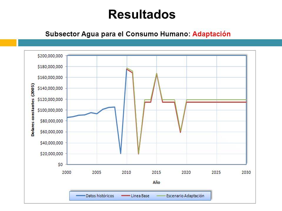 Subsector Agua para el Consumo Humano: Adaptación Resultados