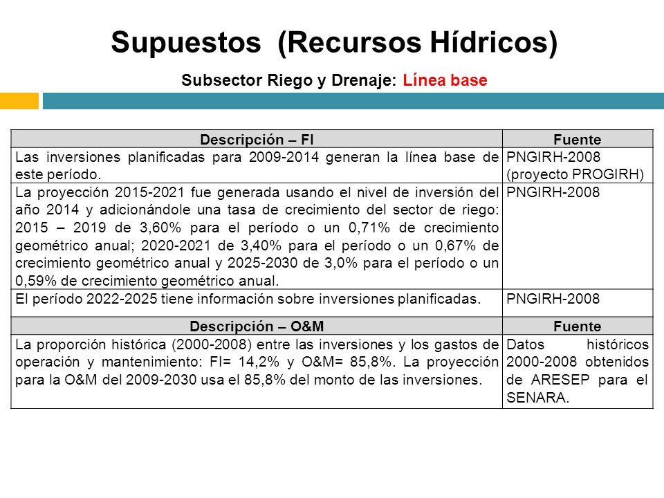 Subsector Riego y Drenaje: Línea base Supuestos (Recursos Hídricos) Descripción – FIFuente Las inversiones planificadas para 2009-2014 generan la línea base de este período.