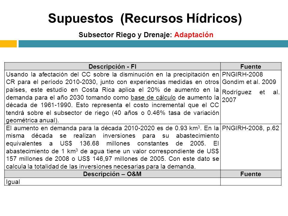 Subsector Riego y Drenaje: Adaptación Supuestos (Recursos Hídricos) Descripción - FIFuente Usando la afectación del CC sobre la disminución en la precipitación en CR para el período 2010-2030, junto con experiencias medidas en otros países, este estudio en Costa Rica aplica el 20% de aumento en la demanda para el año 2030 tomando como base de cálculo de aumento la década de 1961-1990.