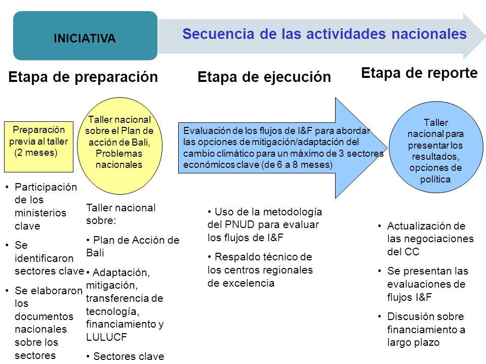 Recursos HídricosSub-sectores incluidos en el análisis 1.Hidroeléctrico 2.Consumo Humano 3.Riego 4.Saneamiento 5.Gestión Integrada
