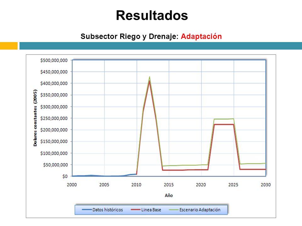 Subsector Riego y Drenaje: Adaptación Resultados
