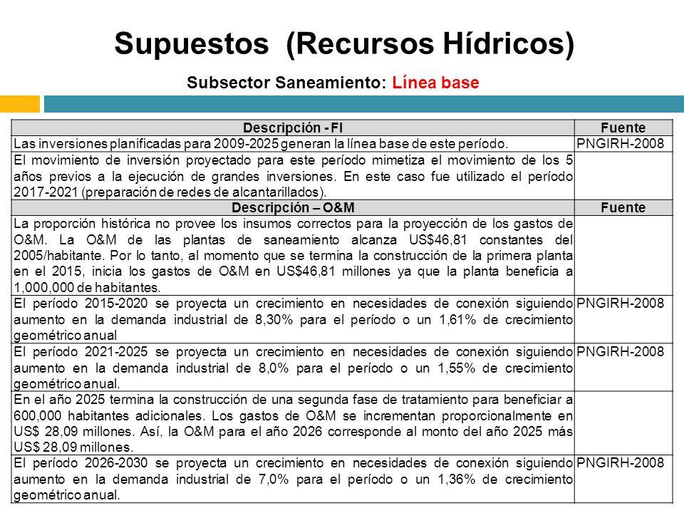 Subsector Saneamiento: Línea base Supuestos (Recursos Hídricos) Descripción - FIFuente Las inversiones planificadas para 2009-2025 generan la línea ba