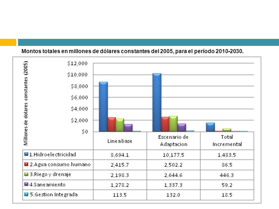 Montos totales en millones de dólares constantes del 2005, para el período 2010-2030.