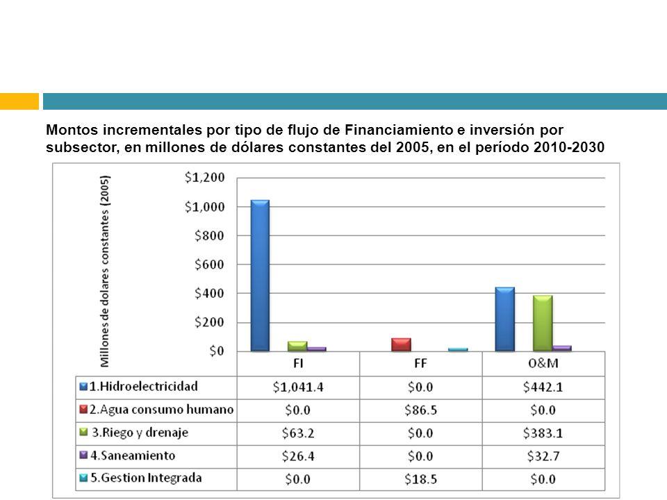 Montos incrementales por tipo de flujo de Financiamiento e inversión por subsector, en millones de dólares constantes del 2005, en el período 2010-2030