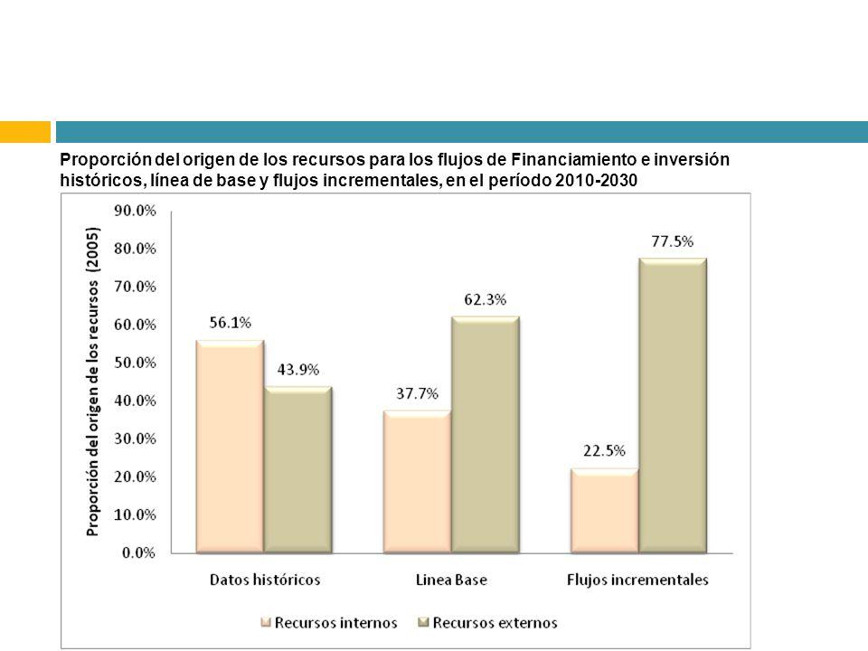 Proporción del origen de los recursos para los flujos de Financiamiento e inversión históricos, línea de base y flujos incrementales, en el período 20