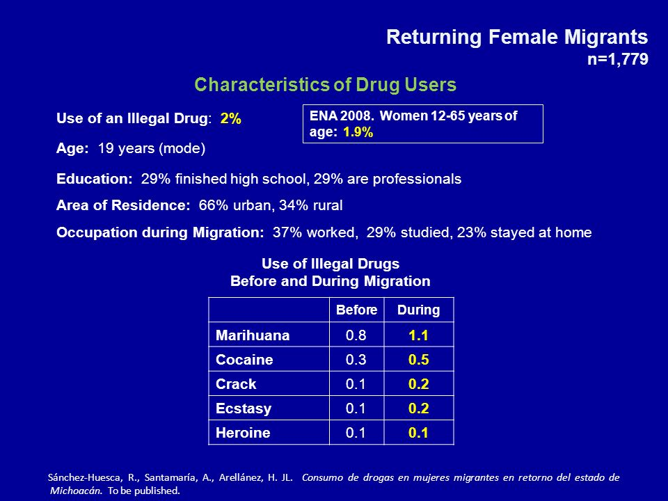Returning Female Migrants n=1,779 Characteristics of Drug Users Use of an Illegal Drug: 2% Age: 19 years (mode) Education: 29% finished high school, 29% are professionals Area of Residence: 66% urban, 34% rural Occupation during Migration: 37% worked, 29% studied, 23% stayed at home BeforeDuring Marihuana0.81.1 Cocaine0.30.5 Crack0.10.2 Ecstasy0.10.2 Heroine0.1 Use of Illegal Drugs Before and During Migration ENA 2008.