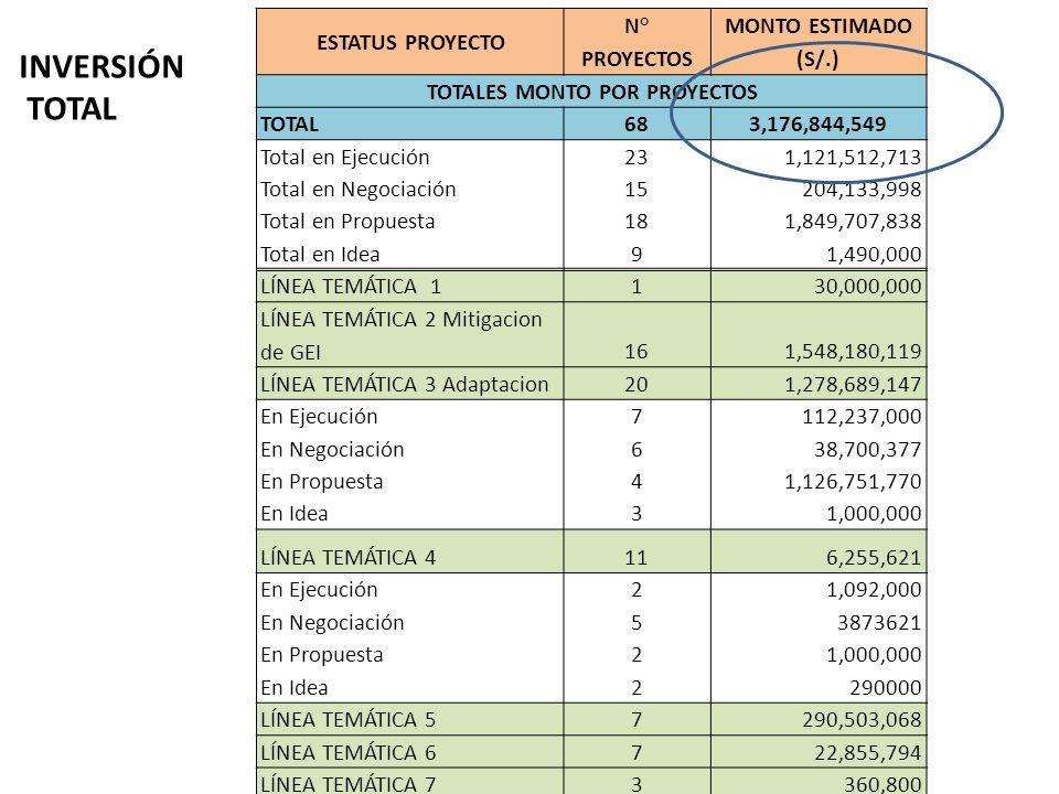 INVERSIÓN TOTAL ESTATUS PROYECTO N° PROYECTOS MONTO ESTIMADO (S/.) TOTALES MONTO POR PROYECTOS TOTAL683,176,844,549 Total en Ejecución231,121,512,713