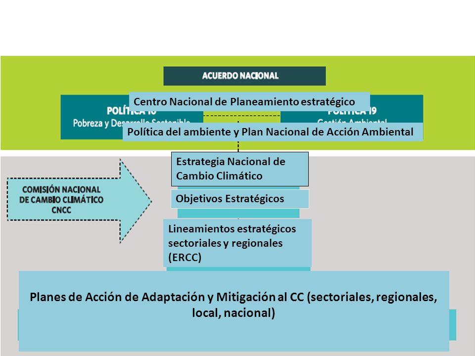 Política Política del ambiente y Plan Nacional de Acción Ambiental Centro Nacional de Planeamiento estratégico Objetivos Estratégicos Estrategia Nacio