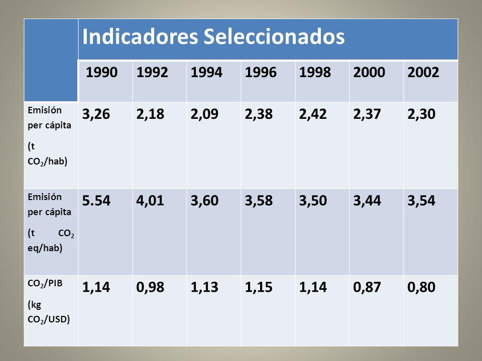Indicadores Seleccionados 1990199219941996199820002002 Emisión per cápita (t CO 2 /hab) 3,262,182,092,382,422,372,30 Emisión per cápita (t CO 2 eq/hab) 5.544,013,603,583,503,443,54 CO 2 /PIB (kg CO 2 /USD) 1,140,981,131,151,140,870,80