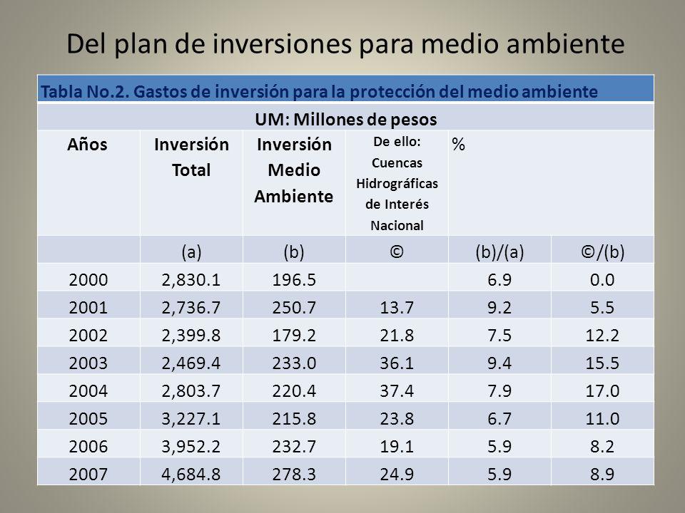 Del plan de inversiones para medio ambiente Tabla No.2. Gastos de inversión para la protección del medio ambiente UM: Millones de pesos Años Inversión