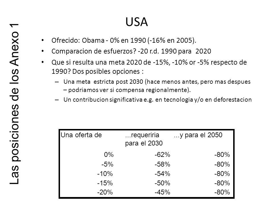 USA Ofrecido: Obama - 0% en 1990 (-16% en 2005). Comparacion de esfuerzos.