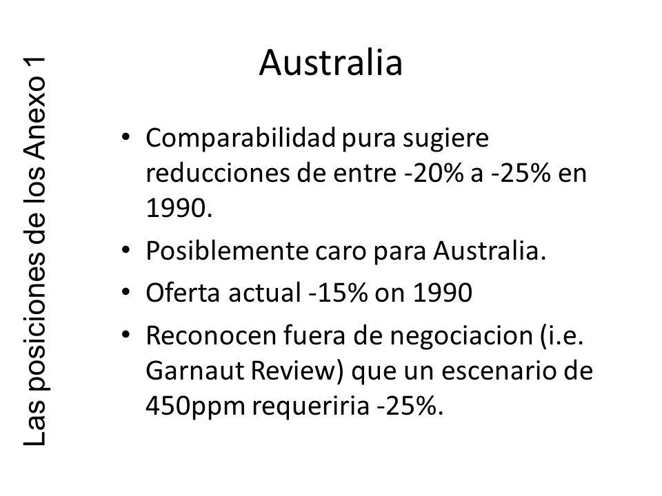 Australia Comparabilidad pura sugiere reducciones de entre -20% a -25% en 1990.