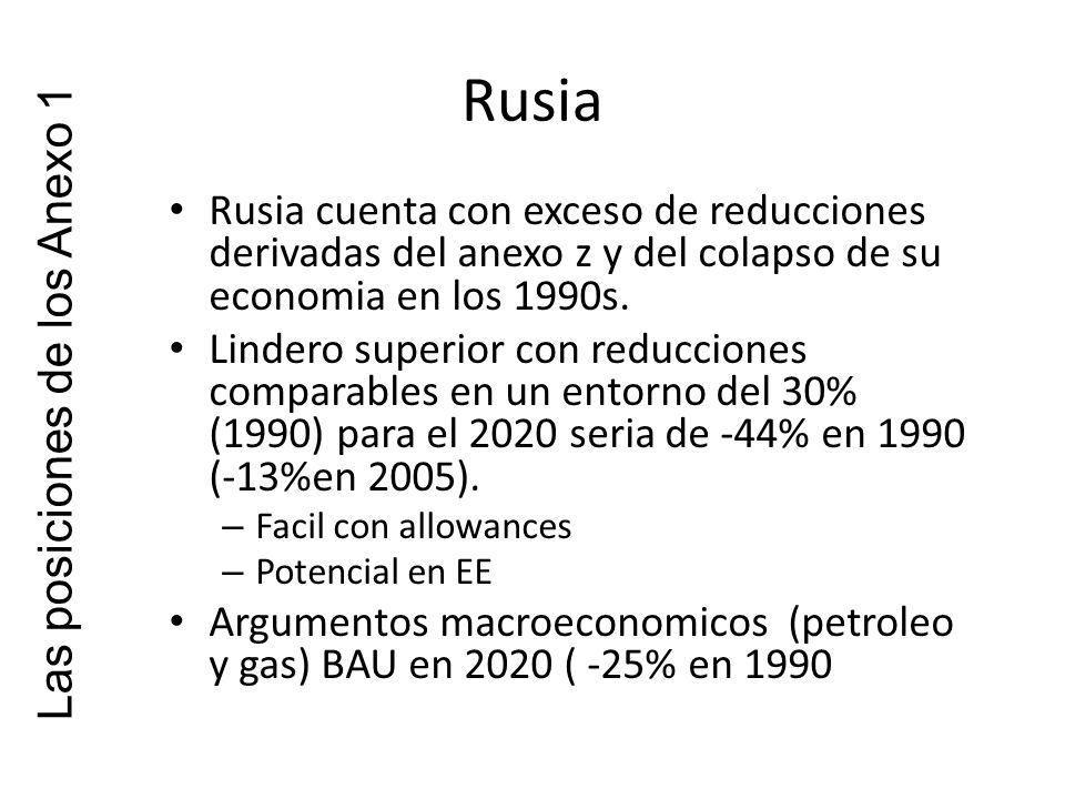 Rusia Rusia cuenta con exceso de reducciones derivadas del anexo z y del colapso de su economia en los 1990s.