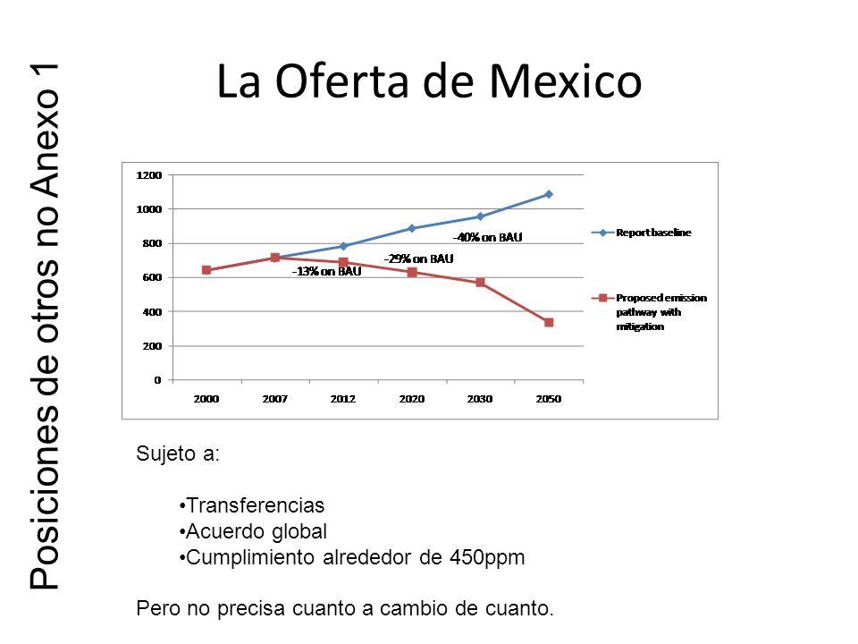 La Oferta de Mexico Sujeto a: Transferencias Acuerdo global Cumplimiento alrededor de 450ppm Pero no precisa cuanto a cambio de cuanto.
