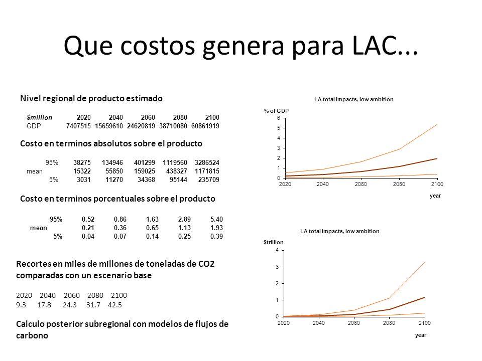 Que costos genera para LAC...