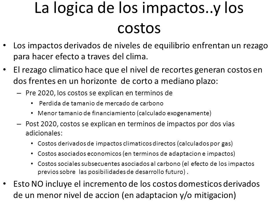 La logica de los impactos..y los costos Los impactos derivados de niveles de equilibrio enfrentan un rezago para hacer efecto a traves del clima.