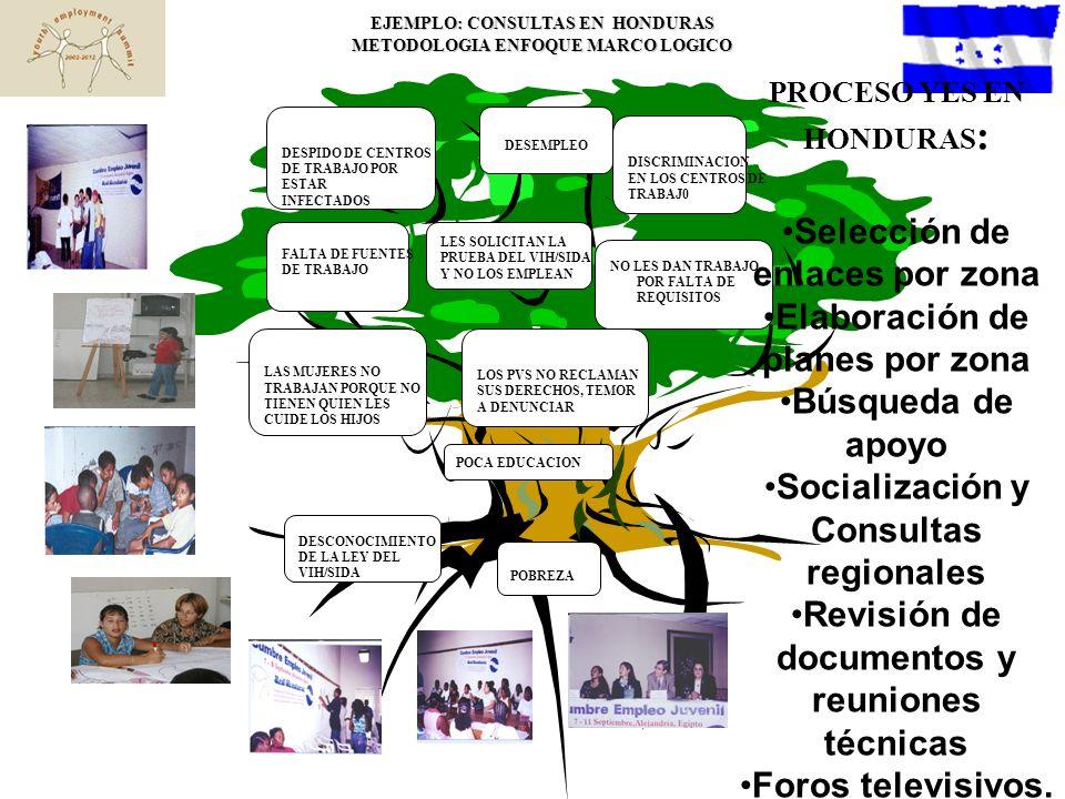 POBREZA EJEMPLO: CONSULTAS EN HONDURAS METODOLOGIA ENFOQUE MARCO LOGICO LOS PVS NO RECLAMAN SUS DERECHOS, TEMOR A DENUNCIAR POCA EDUCACION DESCONOCIMIENTO DE LA LEY DEL VIH/SIDA NO LES DAN TRABAJO POR FALTA DE REQUISITOS LES SOLICITAN LA PRUEBA DEL VIH/SIDA Y NO LOS EMPLEAN DISCRIMINACION EN LOS CENTROS DE TRABAJ0 DESPIDO DE CENTROS DE TRABAJO POR ESTAR INFECTADOS FALTA DE FUENTES DE TRABAJO DESEMPLEO LAS MUJERES NO TRABAJAN PORQUE NO TIENEN QUIEN LES CUIDE LOS HIJOS PROCESO YES EN HONDURAS : Selección de enlaces por zona Elaboración de planes por zona Búsqueda de apoyo Socialización y Consultas regionales Revisión de documentos y reuniones técnicas Foros televisivos.