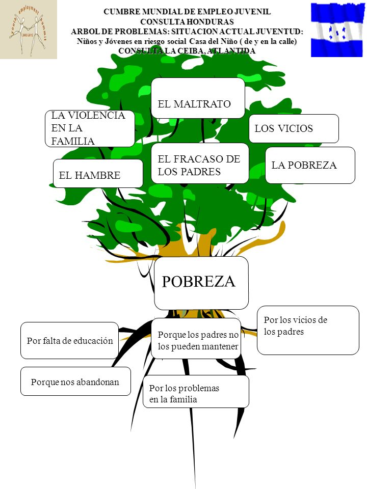 POBREZA CUMBRE MUNDIAL DE EMPLEO JUVENIL CONSULTA HONDURAS ARBOL DE PROBLEMAS: SITUACION ACTUAL DE L@S PVS Y EL EMPLEO CONSULTA LA CEIBA, ATLANTIDA LOS PVS NO RECLAMAN SUS DERECHOS, TEMOR A DENUNCIAR POCA EDUCACION DESCONOCIMIENTO DE LA LEY DEL VIH/SIDA LES SOLICITAN LA PRUEBA DEL VIH/SIDA Y NO LOS EMPLEAN DISCRIMINACION EN LOS CENTROS DE TRABAJ0 NO LES DAN TRABAJO POR FALTA DE REQUISITOS DESPIDO DE CENTROS DE TRABAJO POR ESTAR INFECTADOS FALTA DE FUENTES DE TRABAJO DESEMPLEO LAS MUJERES NO TRABAJAN PORQUE NO TIENEN QUIEN LES CUIDE LOS HIJOS