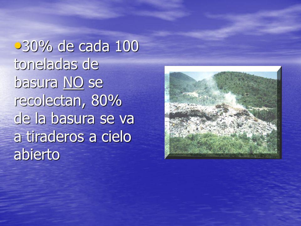 30% de cada 100 toneladas de basura NO se recolectan, 80% de la basura se va a tiraderos a cielo abierto 30% de cada 100 toneladas de basura NO se rec