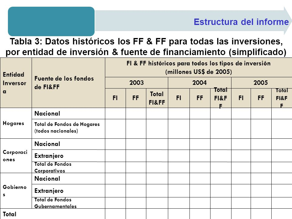 Tabla 3: Datos históricos los FF & FF para todas las inversiones, por entidad de inversión & fuente de financiamiento (simplificado)