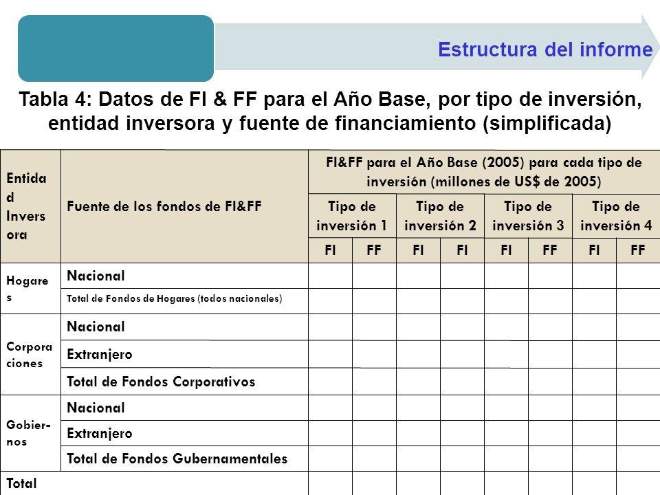 Estructura del informe Tabla 4: Datos de FI & FF para el Año Base, por tipo de inversión, entidad inversora y fuente de financiamiento (simplificada)