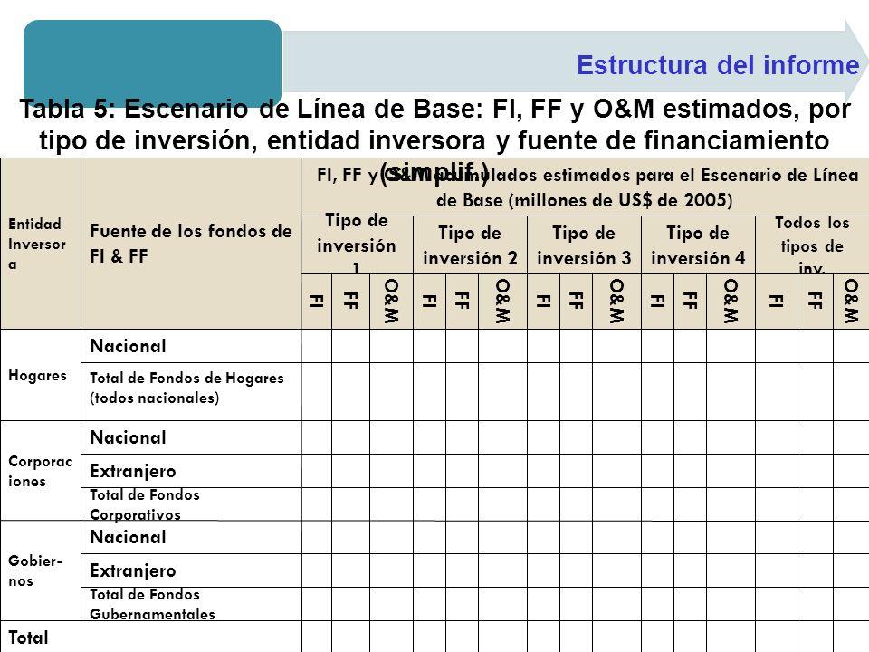 Estructura del informe Tabla 5: Escenario de Línea de Base: FI, FF y O&M estimados, por tipo de inversión, entidad inversora y fuente de financiamient