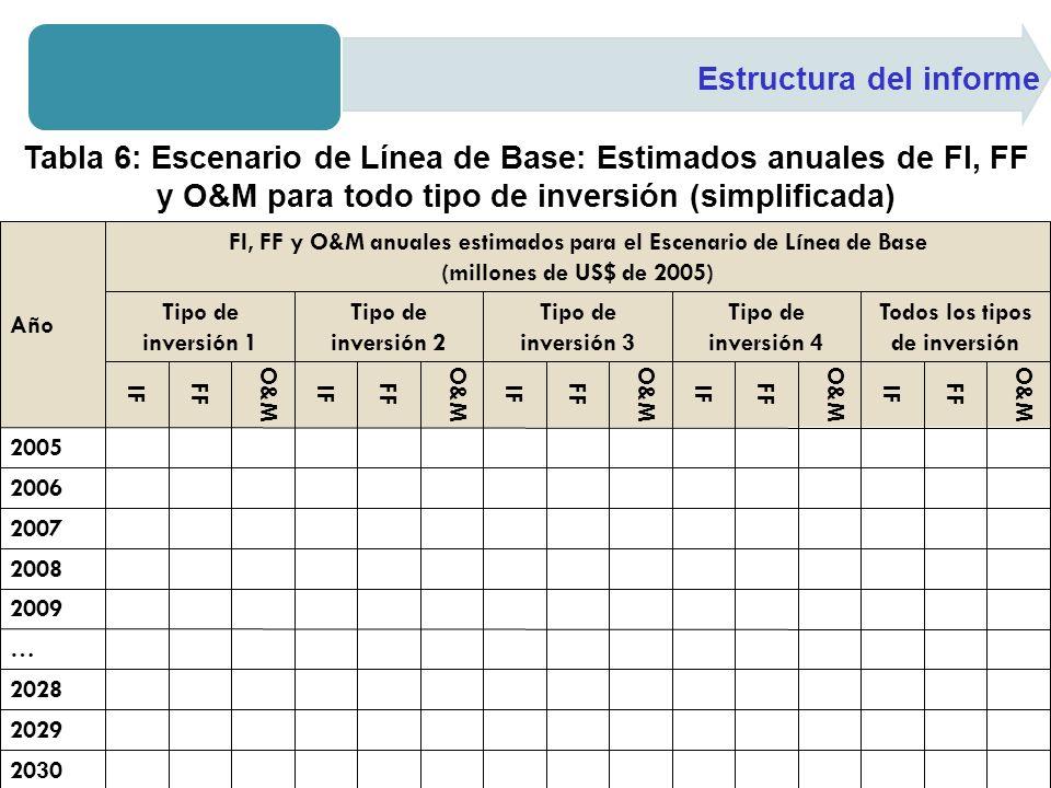 Estructura del informe Tabla 6: Escenario de Línea de Base: Estimados anuales de FI, FF y O&M para todo tipo de inversión (simplificada)