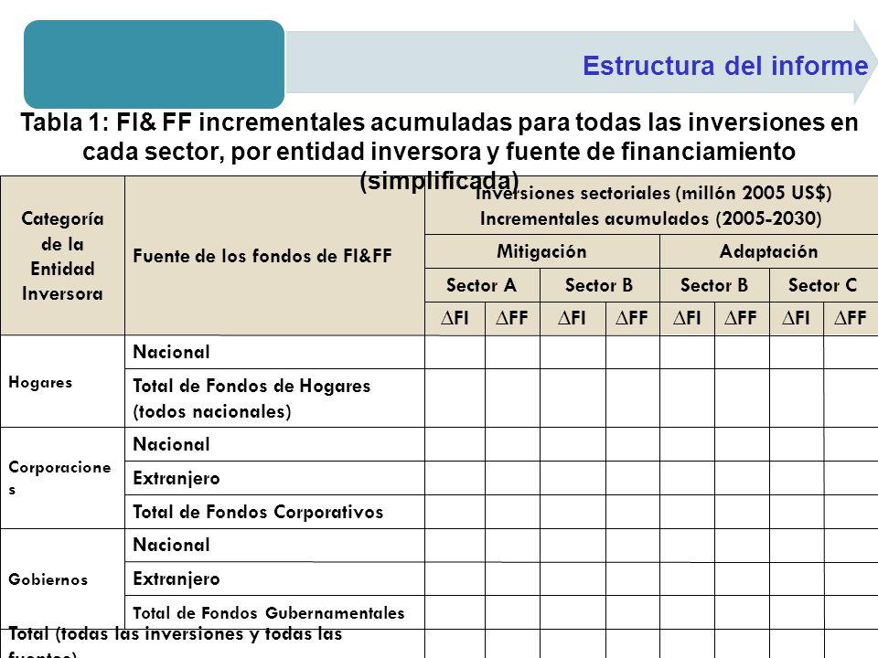 Tabla 1: FI& FF incrementales acumuladas para todas las inversiones en cada sector, por entidad inversora y fuente de financiamiento (simplificada)