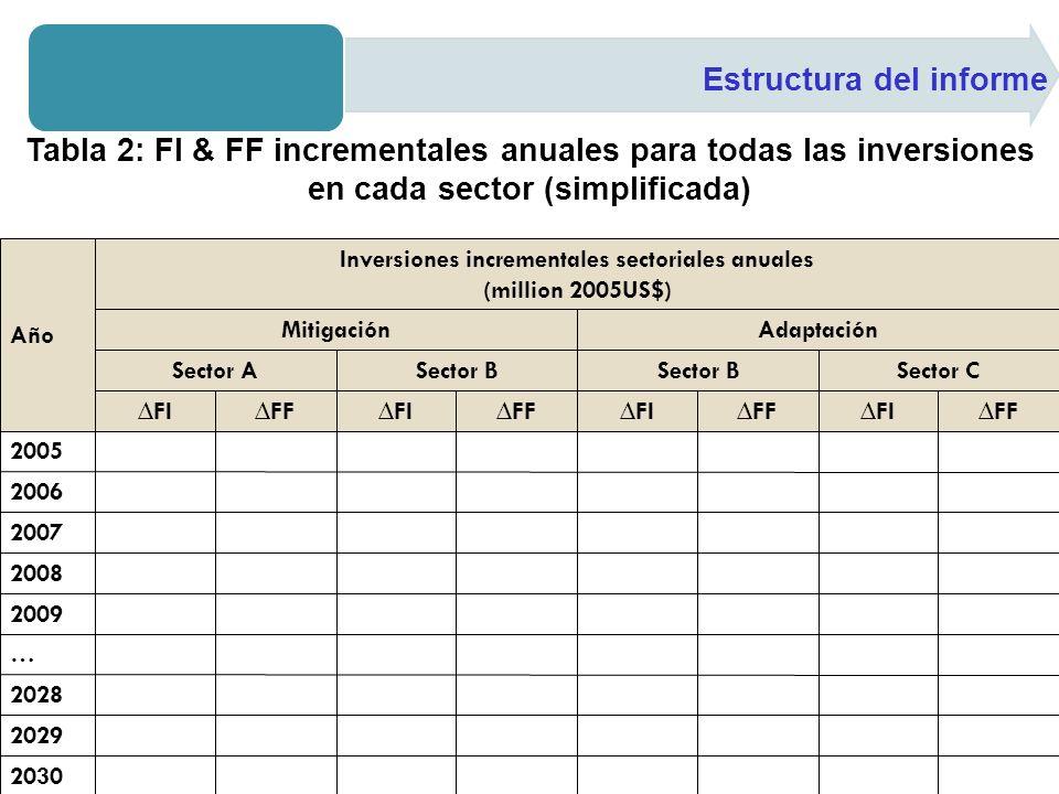 Estructura del informe Tabla 2: FI & FF incrementales anuales para todas las inversiones en cada sector (simplificada)