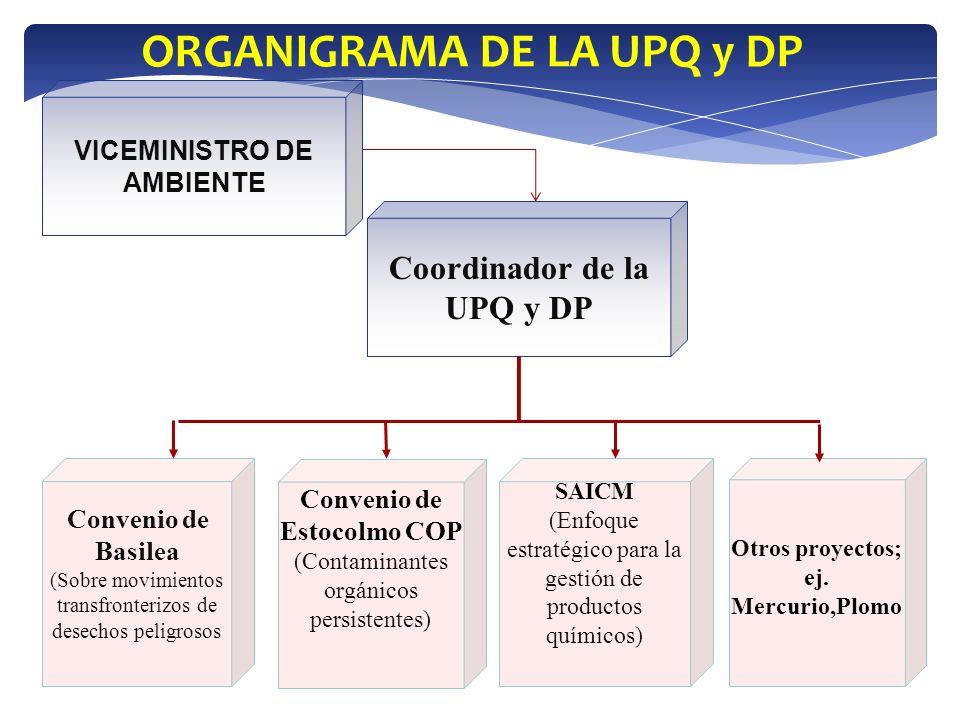 ORGANIGRAMA DE LA UPQ y DP Coordinador de la UPQ y DP Convenio de Basilea (Sobre movimientos transfronterizos de desechos peligrosos Convenio de Estoc