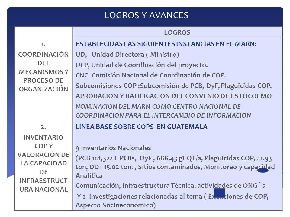 LOGROS Y AVANCES FASESLOGROS 3 PLANES NACIONALES ELABORACIÓN DE 17 PLANES NACIONALES.