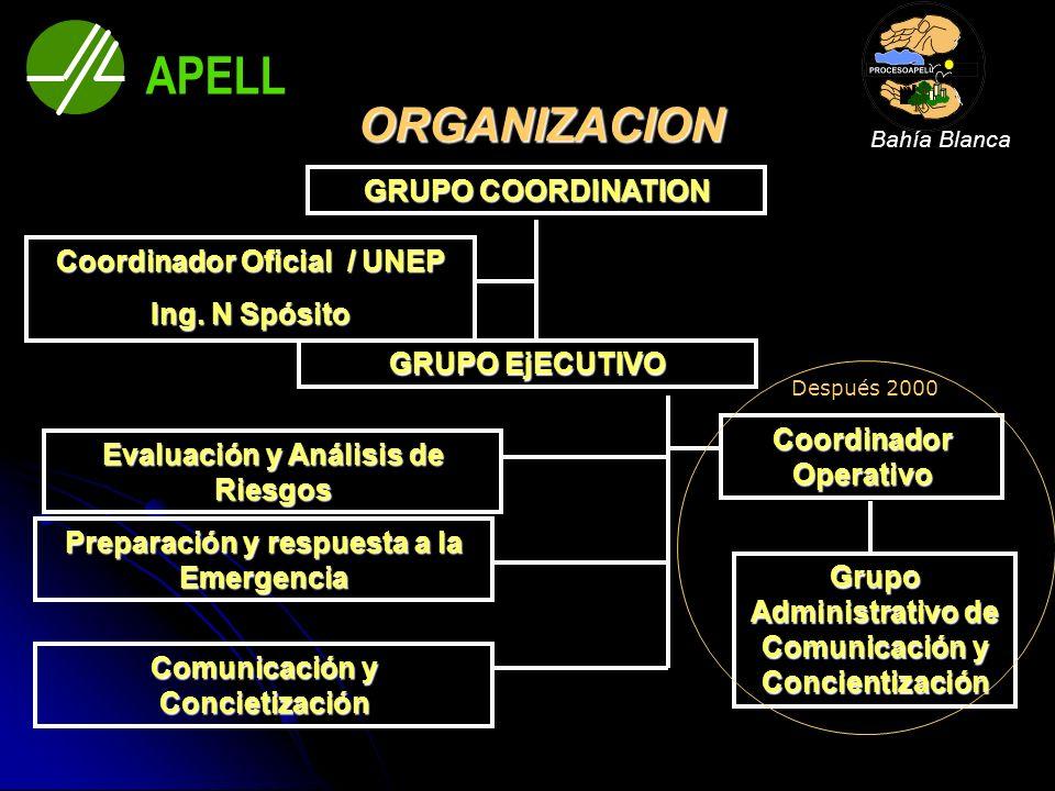 ORGANIZACION GRUPO COORDINATION GRUPO EjECUTIVO Evaluación y Análisis de Riesgos Preparación y respuesta a la Emergencia Comunicación y Concietización