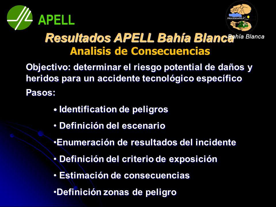 Analisis de Consecuencias Objectivo: determinar el riesgo potential de daños y heridos para un accidente tecnológico específico Pasos: Identification