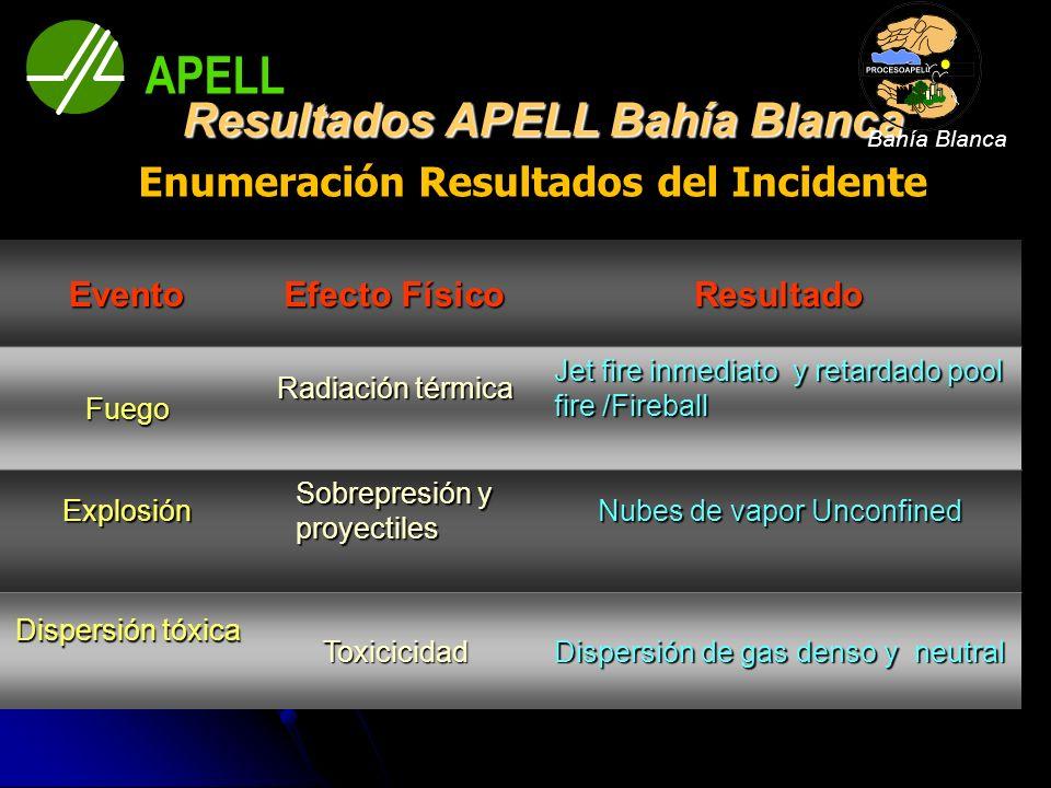 Enumeración Resultados del Incidente Resultados APELL Bahía Blanca Resultados APELL Bahía Blanca Evento Efecto Físico Resultado Fuego Radiación térmic