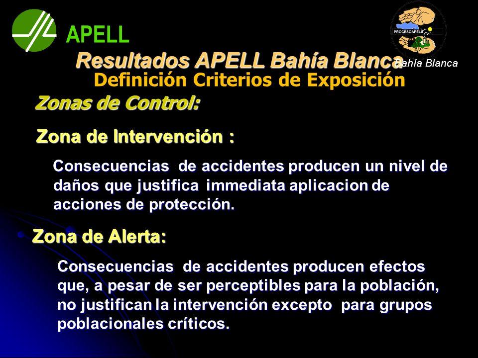 Definición Criterios de Exposición Zonas de Control: Zonas de Control: Zona de Intervención : Zona de Intervención : Consecuencias de accidentes produ