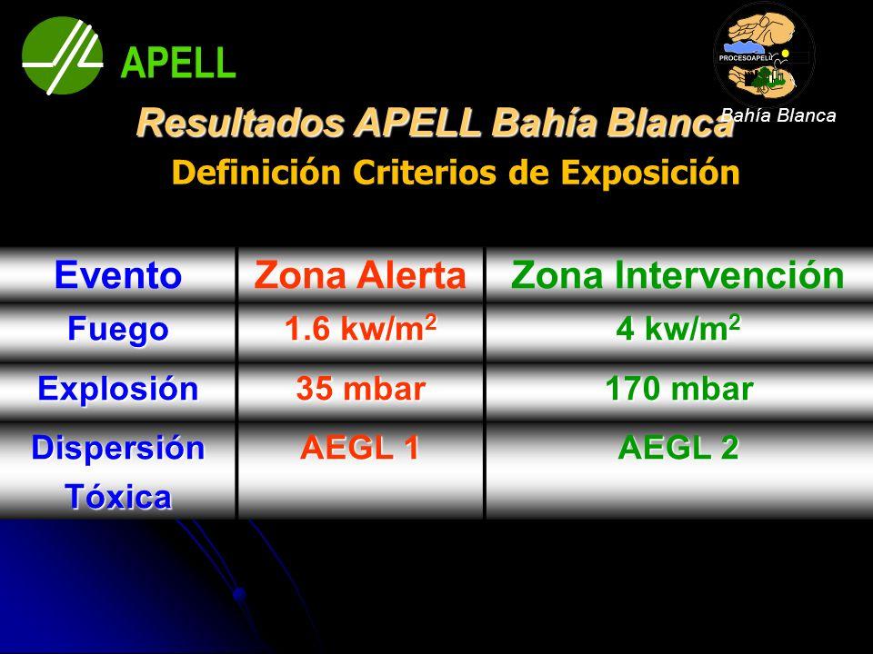 Definición Criterios de Exposición Resultados APELL Bahía Blanca EventoZona AlertaZona Intervención Fuego 1.6 kw/m 2 4 kw/m 2 Explosión 35 mbar 170 mb