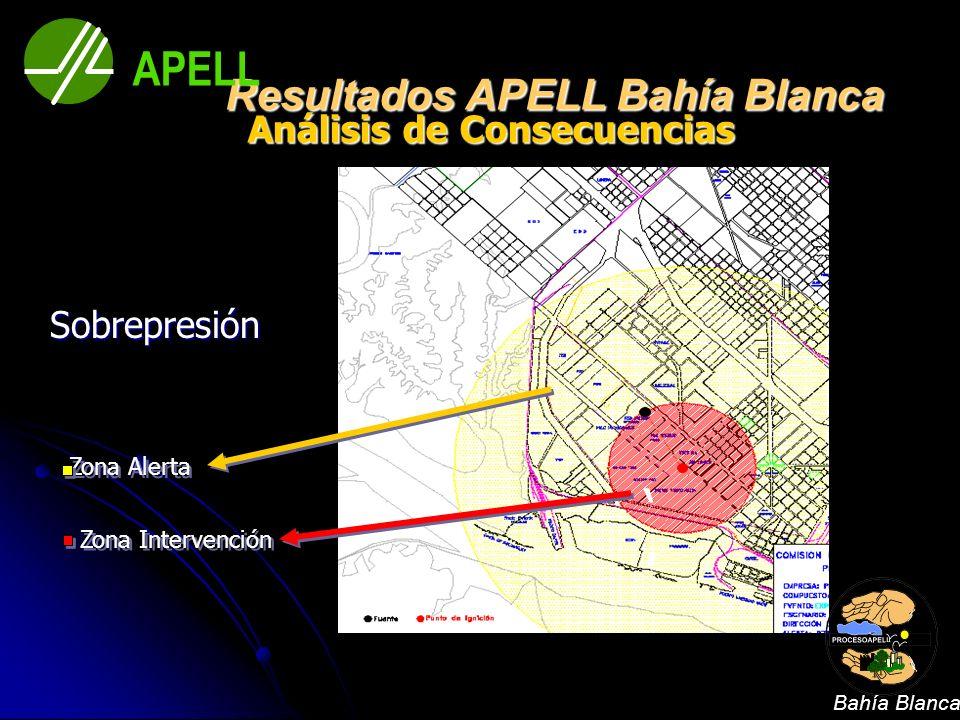 Sobrepresión Zona Intervención Zona Alerta Análisis de Consecuencias Análisis de Consecuencias Resultados APELL Bahía Blanca APELL Bahía Blanca