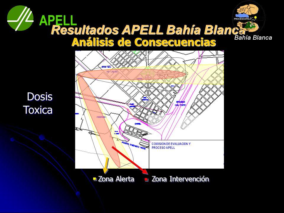 Zona Intervención Zona Alerta Dosis Toxica Dosis Toxica Análisis de Consecuencias Análisis de Consecuencias Resultados APELL Bahía Blanca Resultados A