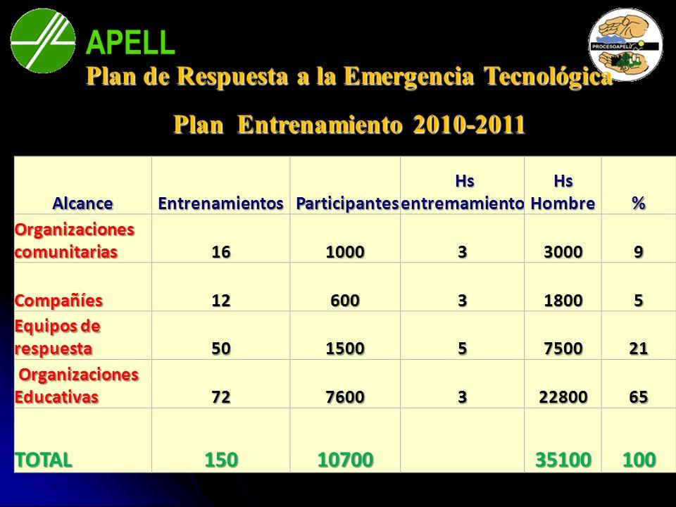 APELL Bahía BlancaAlcanceEntrenamientos Participantes Participantes Hs entremamiento Hs entremamiento Hs Hombre % Organizaciones comunitarias 16100033