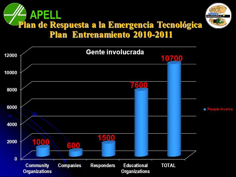 APELL Bahía Blanca Plan de Respuesta a la Emergencia Tecnológica Plan Entrenamiento 2010-2011 Plan Entrenamiento 2010-2011