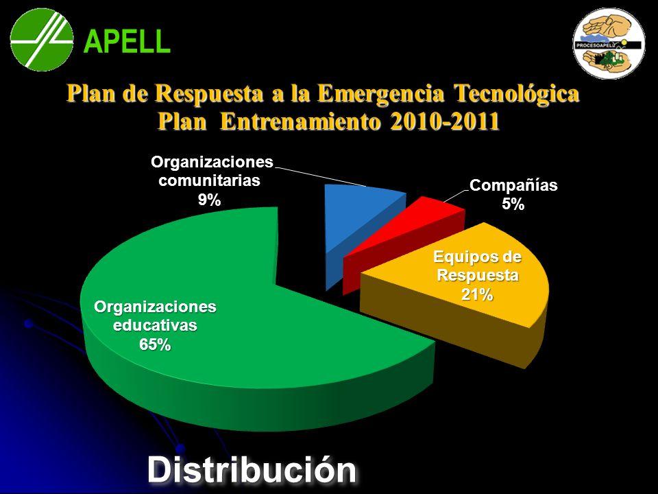 APELL Bahía Blanca DistribuciónDistribución Plan de Respuesta a la Emergencia Tecnológica Plan Entrenamiento 2010-2011 Plan Entrenamiento 2010-2011